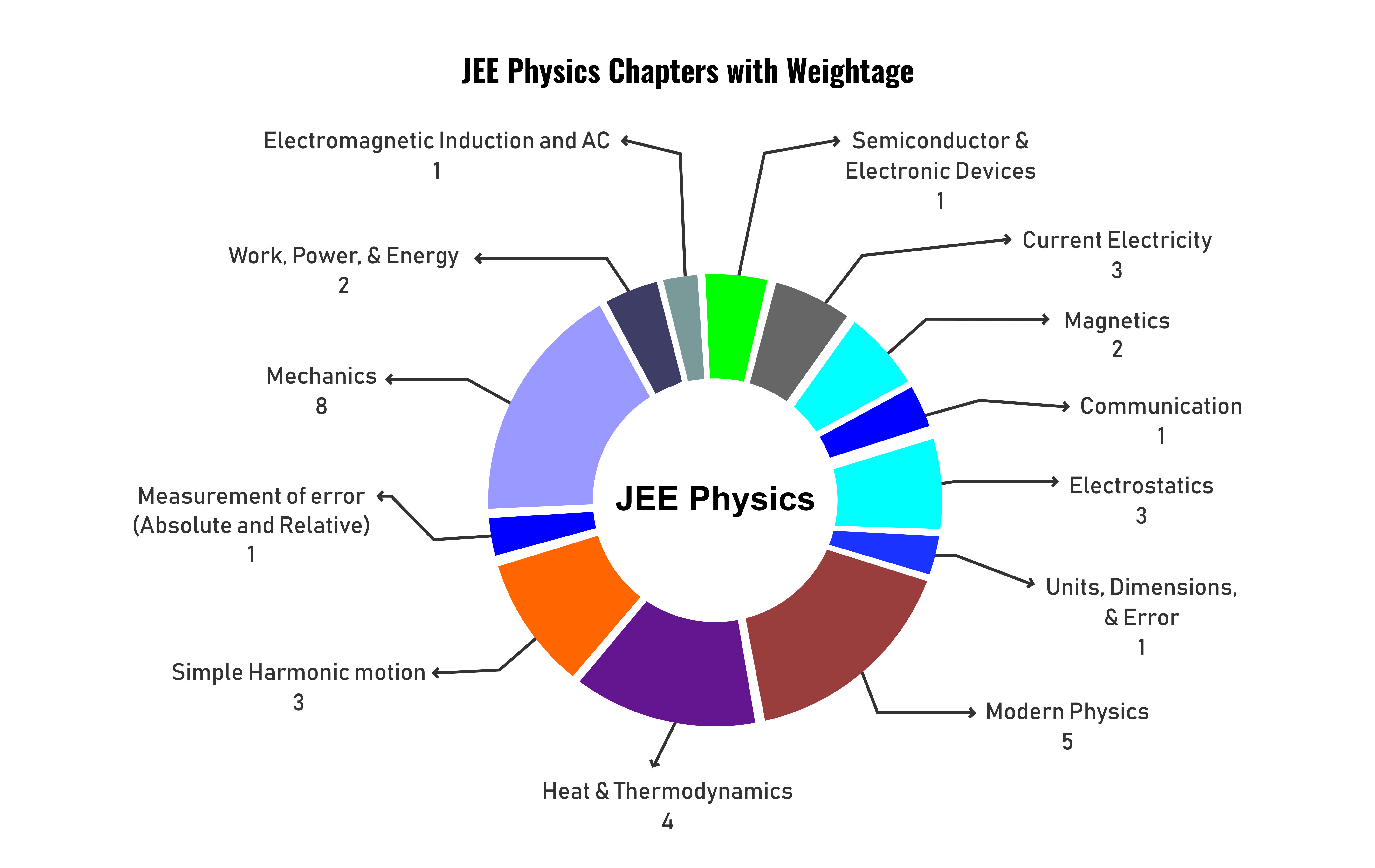 JEE Physics Weightage