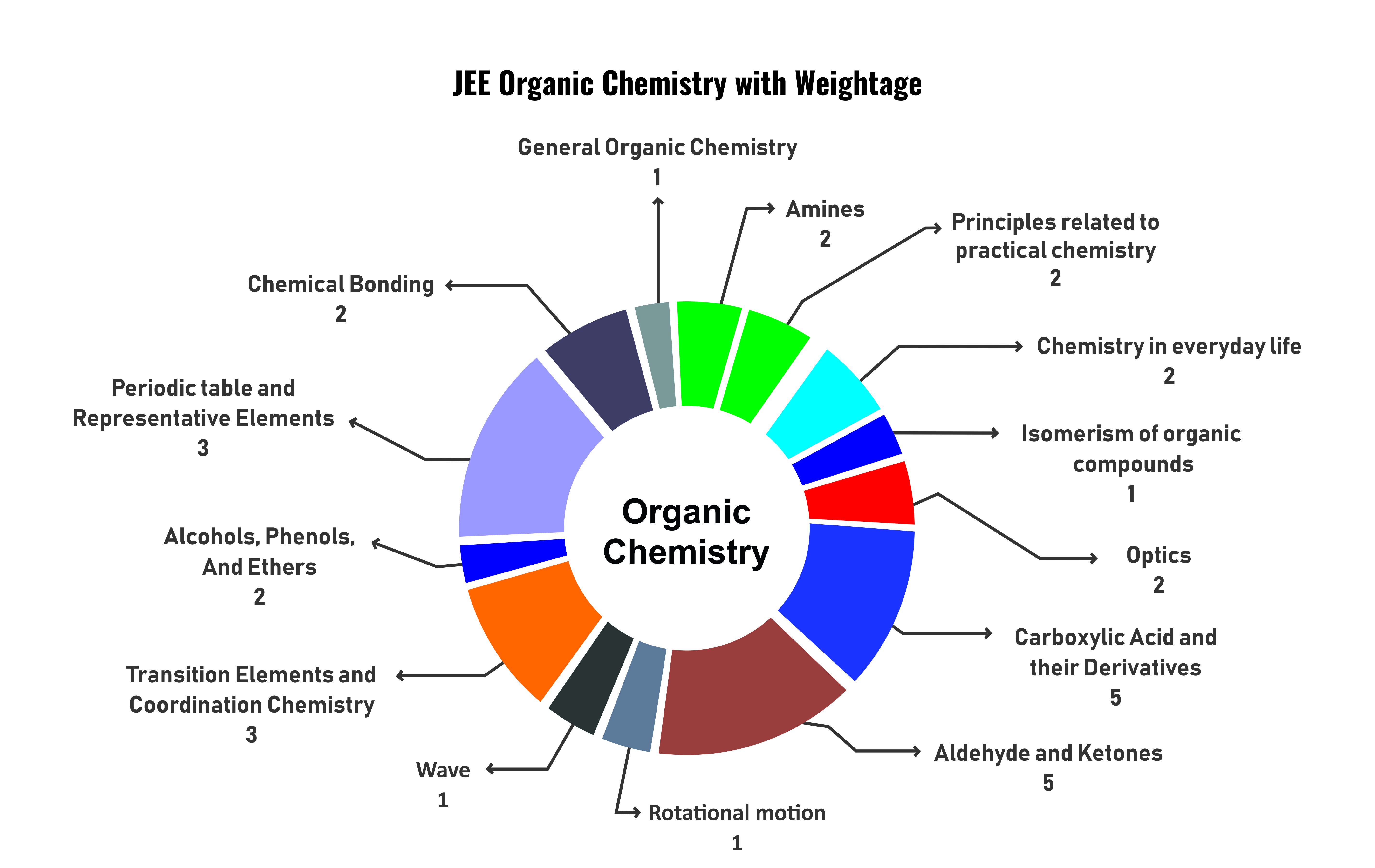 JEE Organic Chemistry with Weightage