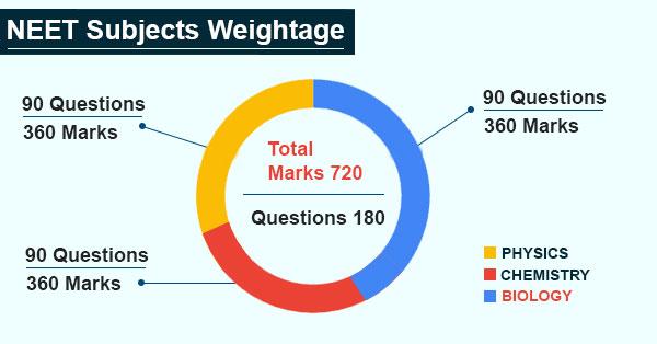 neet subject weightage.