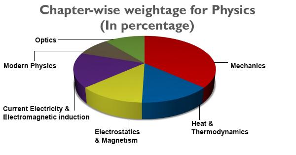 neet physics weightage.