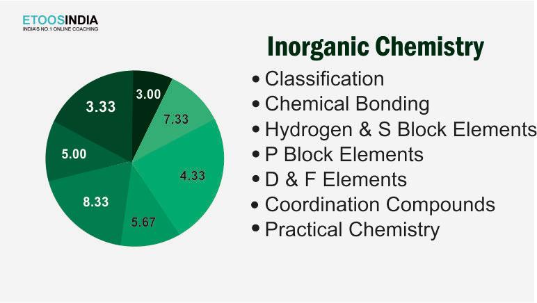 inorganic Chemistry tips.