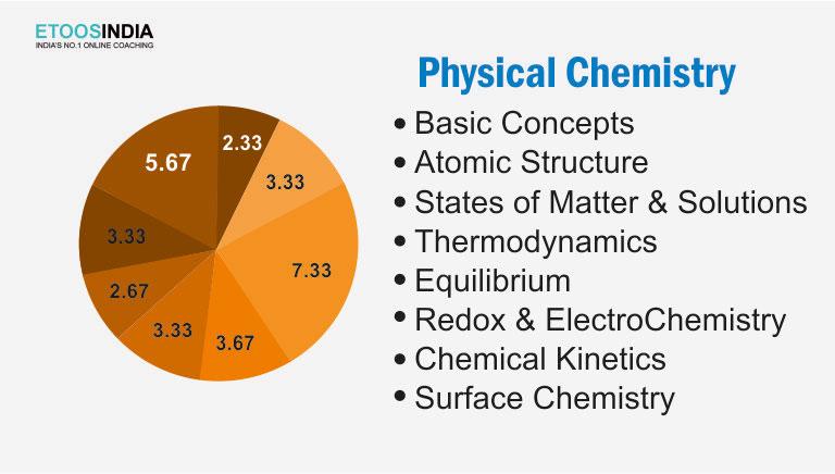 JEE Phycid Chemistry list.