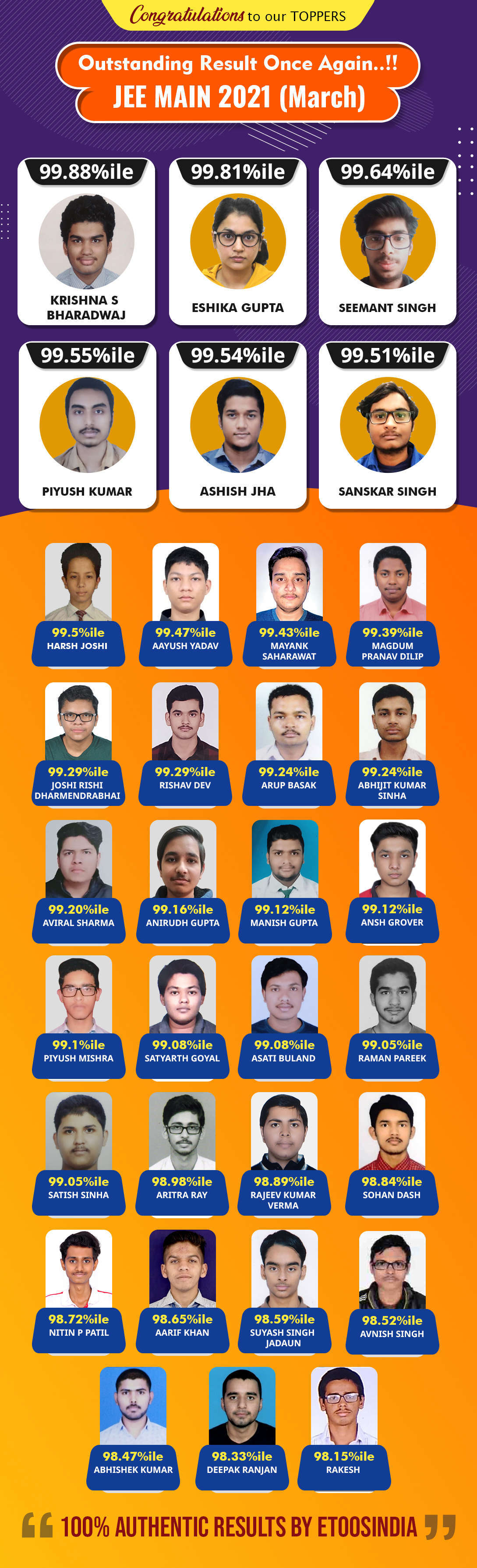2021 JEE Main (March.) Result