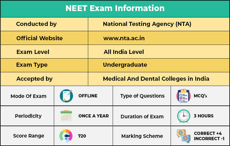 neet exam information.