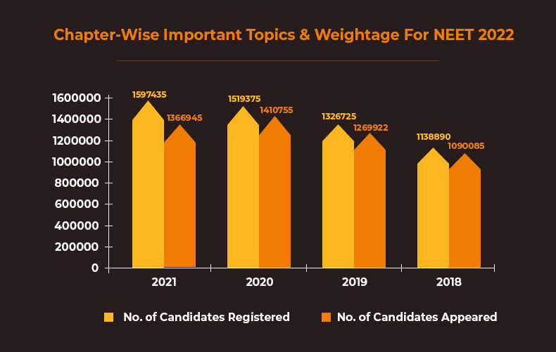 neet registration trends.